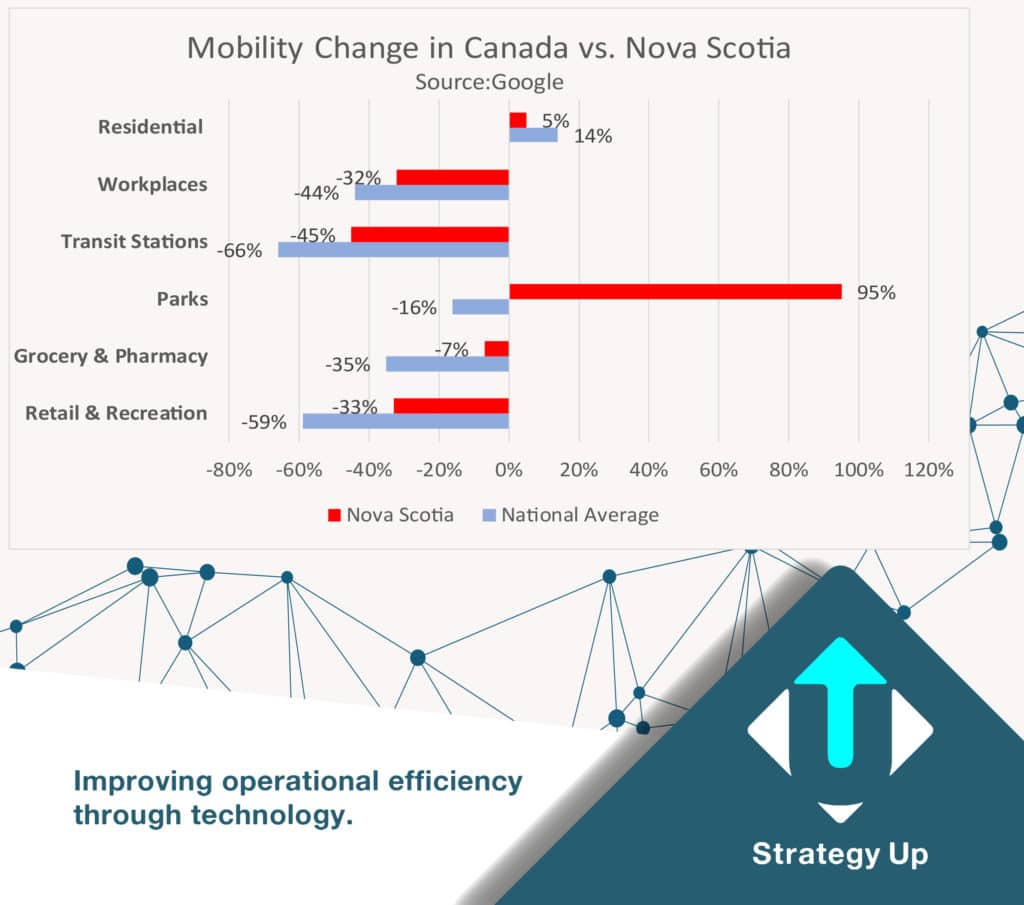 Nova Scotia social mobility during COVID19 compared to the national average.  Source:Google Social Mobility Report