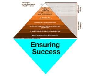 Strategy Pyramid efficiency