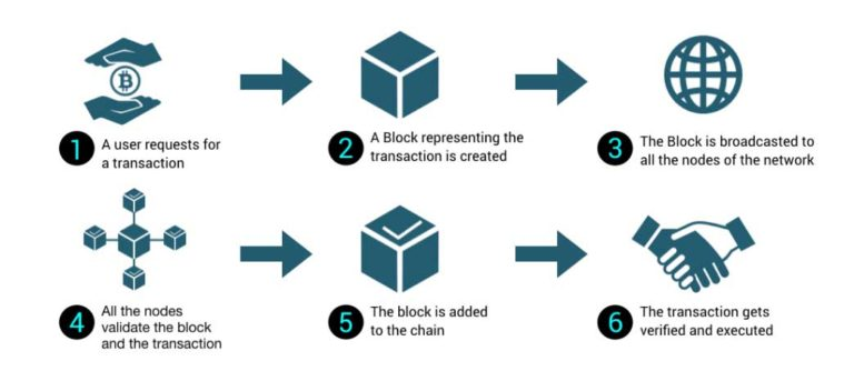 Blockchain methodology