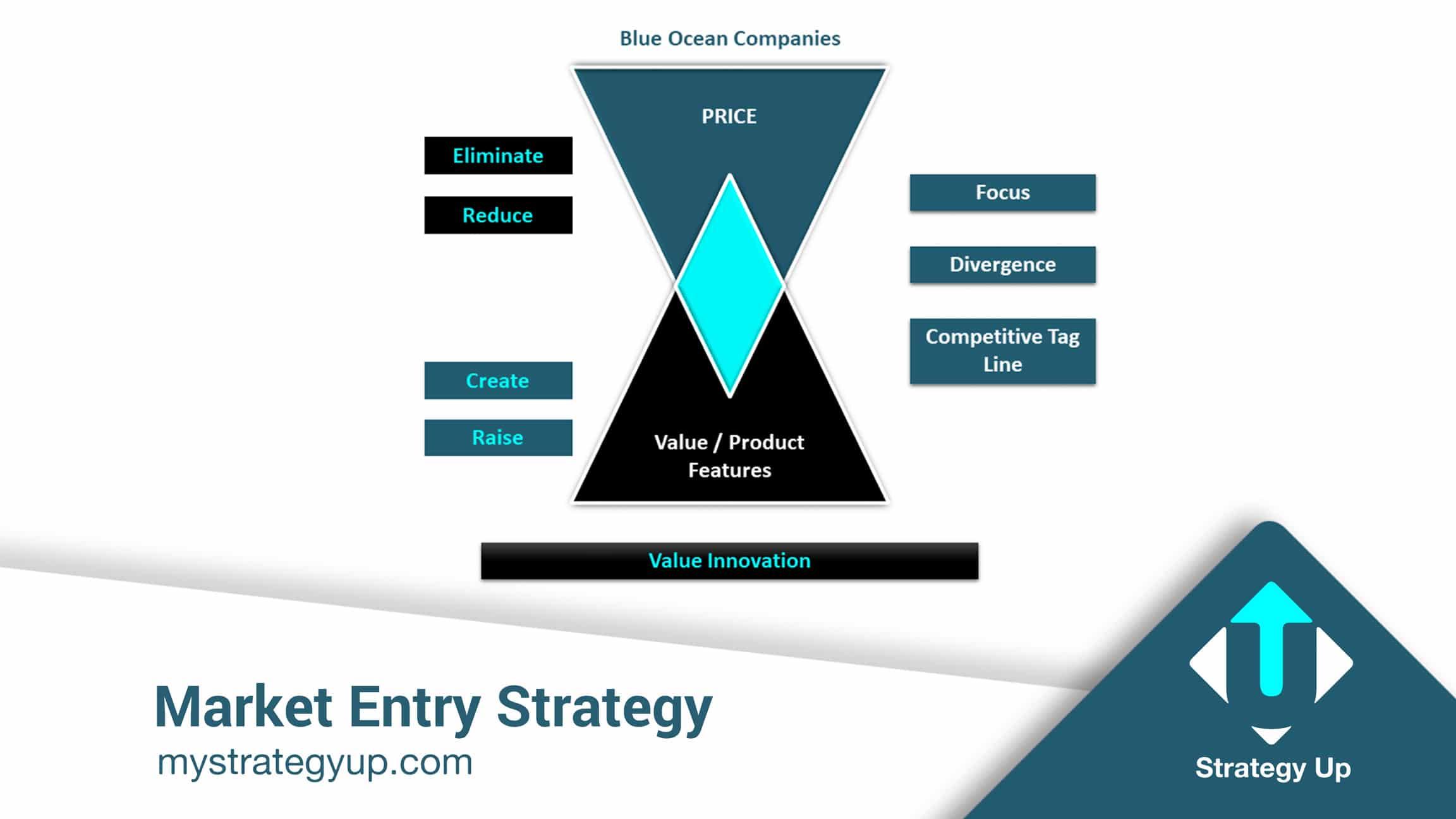 market entry strategy - Blue Ocean