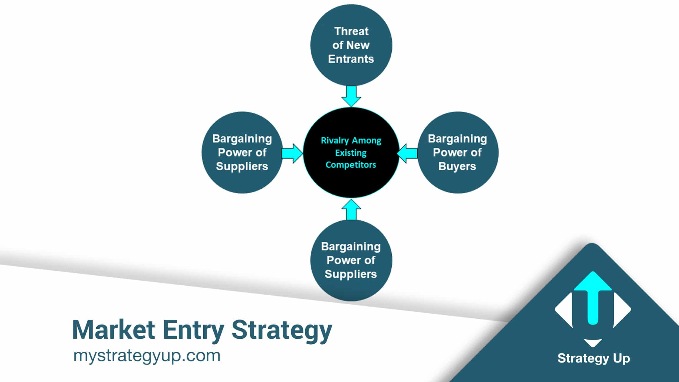 Market entry strategy - porter's 5 forces