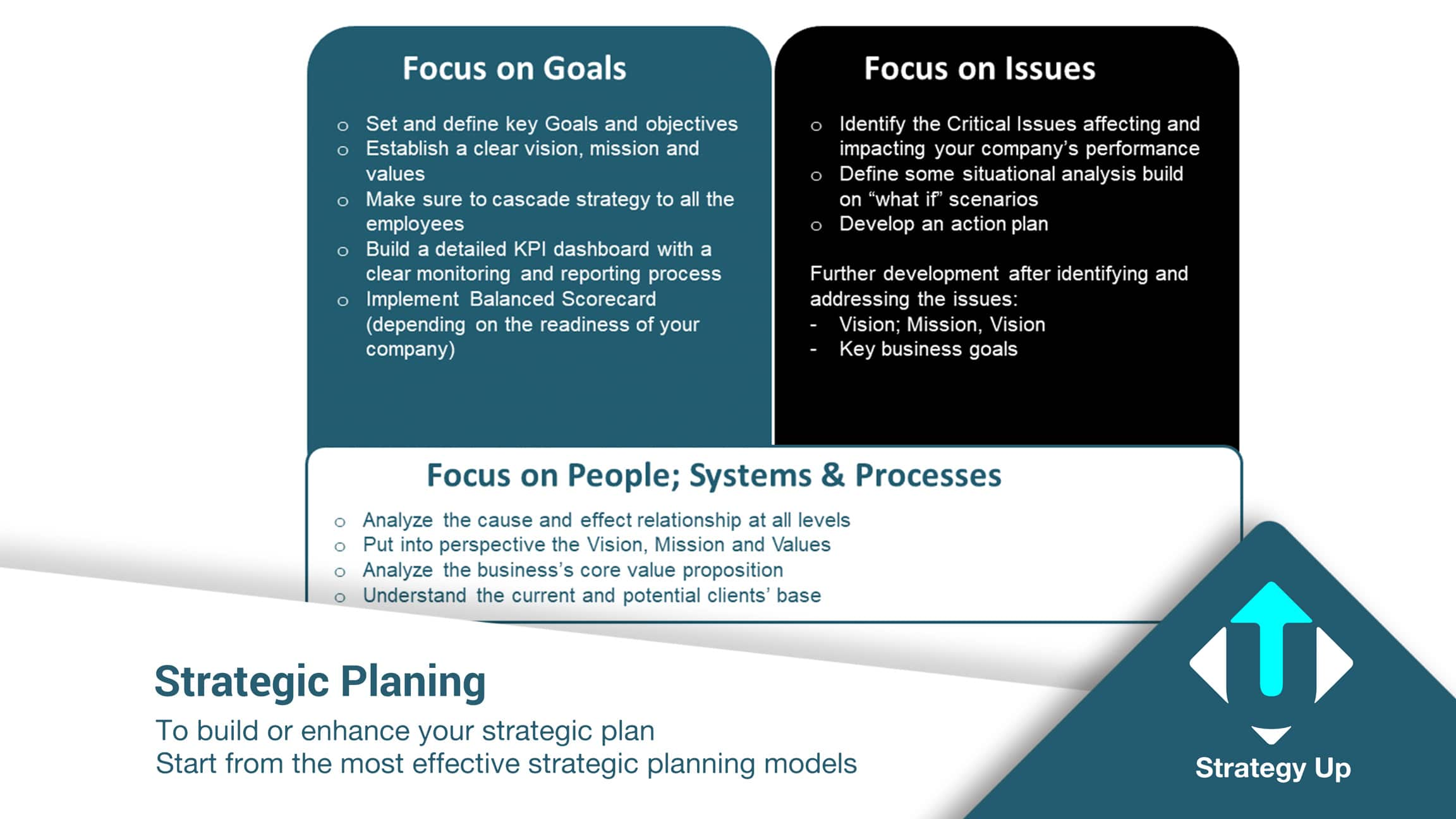 Strategic Planning methodology