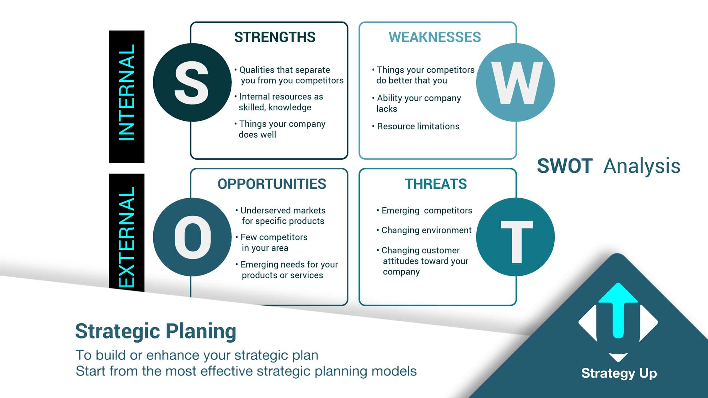 Strategic Planning - SWOT Analysis